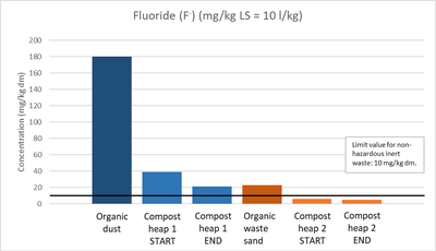 Fluoride concentration