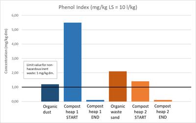Phenol concentration