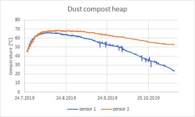 Temperature of dust compost