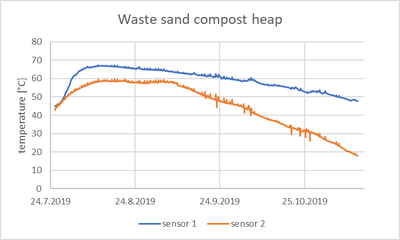 Temperature of waste sand compost
