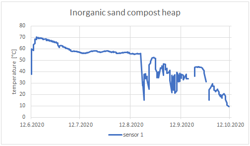 Temperature of inorganic sand compost