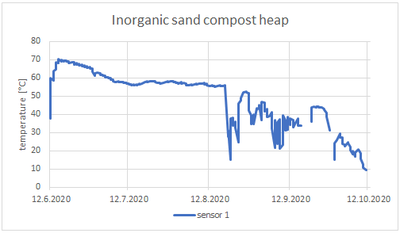 Temperature of inorganic sand compost